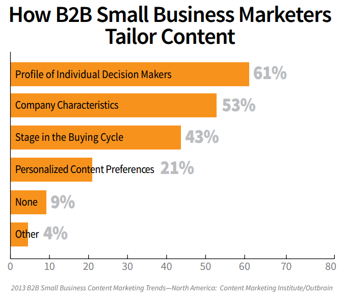 How B2B Marketers Target Content