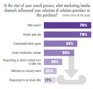 Survey of B2B Buyer Information Preferences