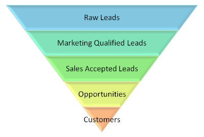 ensure that the sales and marketing teams are working with a single funnel